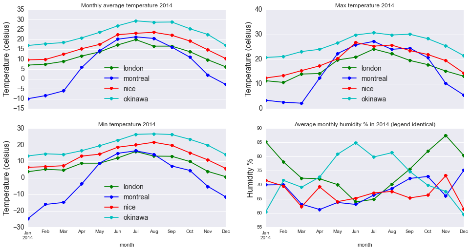 Graph comparing 4 cities