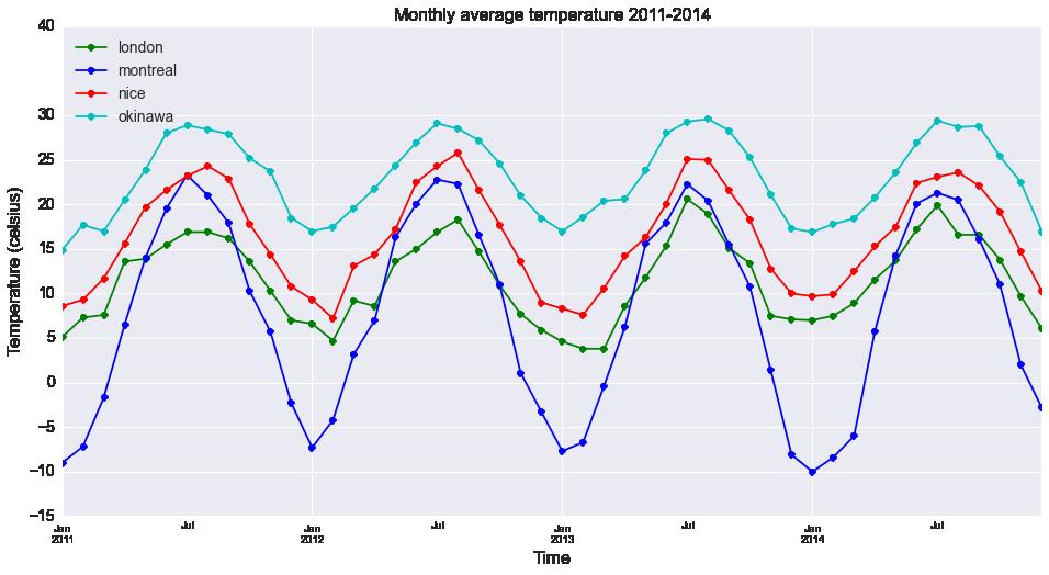 Monthly average temperatures