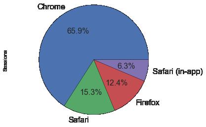 GA stats: browsers