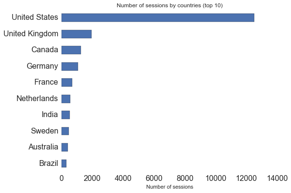 GA stats: countries